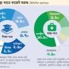 শিক্ষা-স্বাস্থ্যে সবচেয়ে কম ব্যয় করে বাংলাদেশ